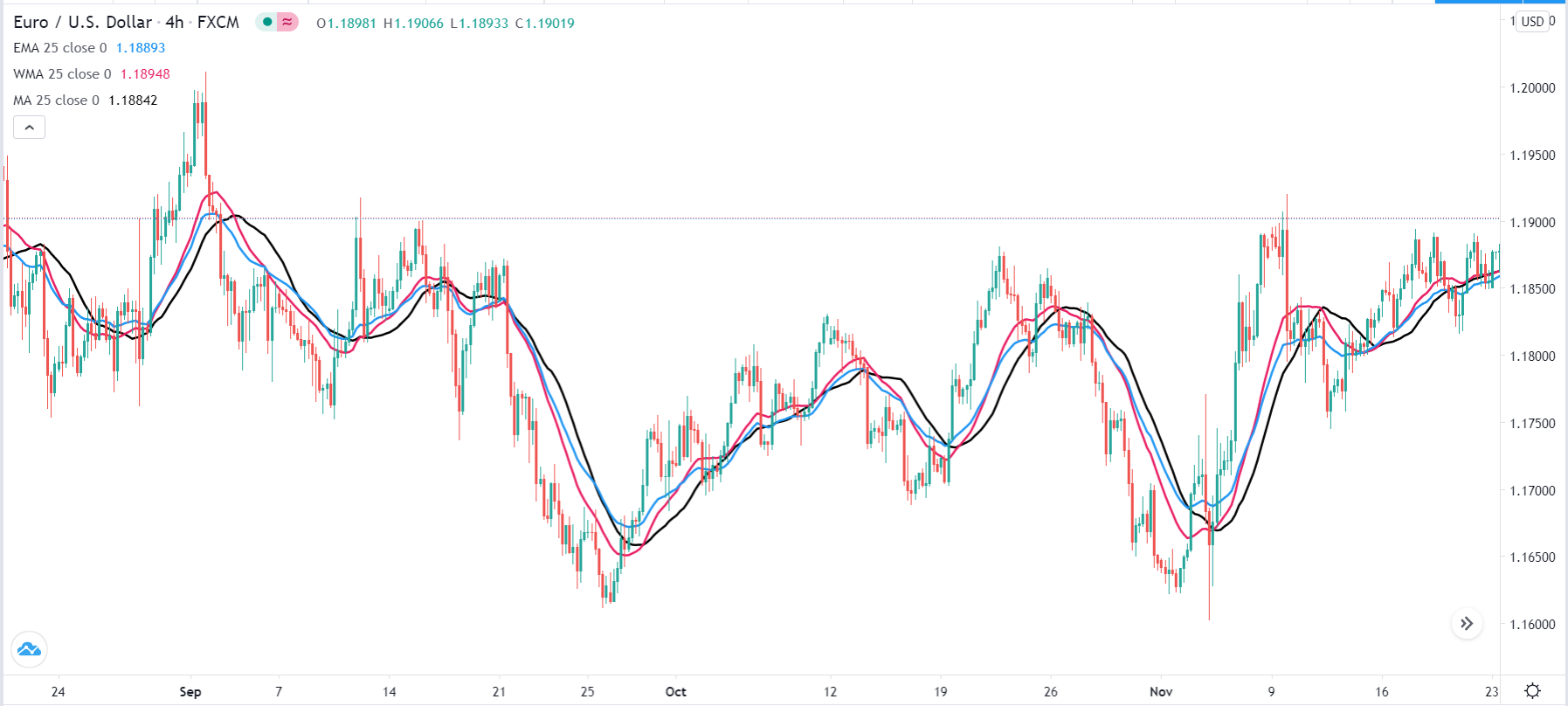 EUR/USD with a 25-period WMA, EMA, and SMA