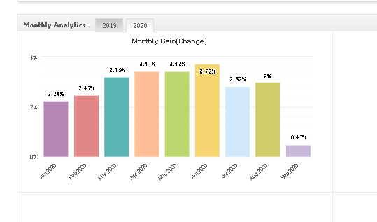Big Bang monthly gain