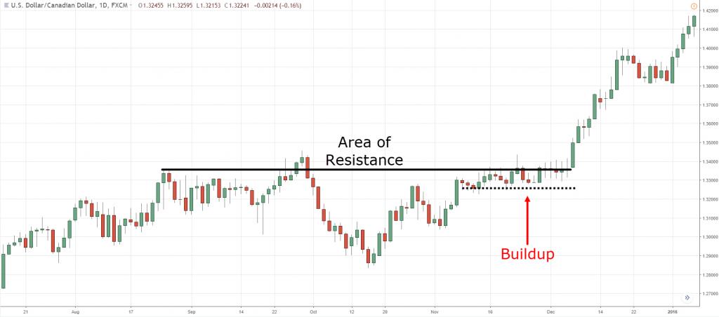 USD/CAD pair chart