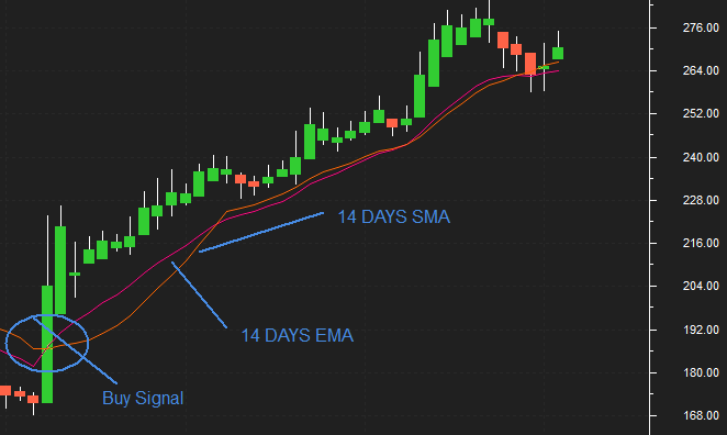 How to use the EMA in trading