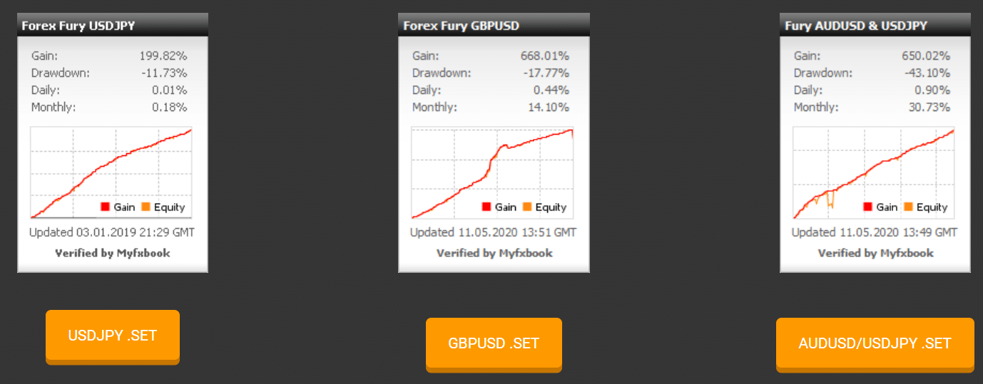 Forex Fury Trading Results