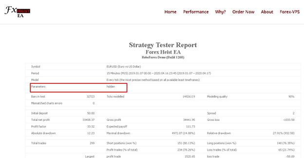 Forex Heist EA Back Testing Results