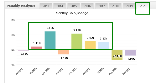 Forex Real Profit Expert Advisor monthly gain