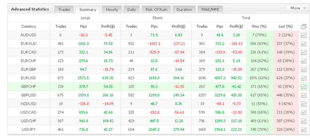 Forex Real Profit Expert Advisor trading results