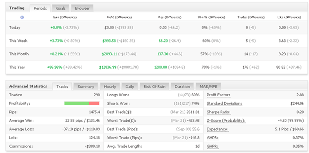 Mr. Martin trading results