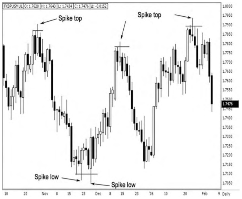 example of the market when it is at a major turning point, and a price spike occurs