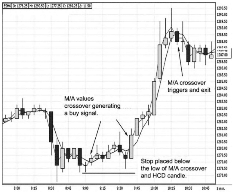 the market triggers a signal to go long with the high close doji