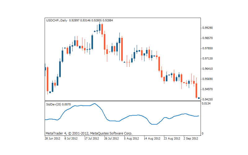 Why Use the Standard Deviation Indicator in Forex?