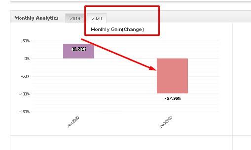 Standard FX monthly gain