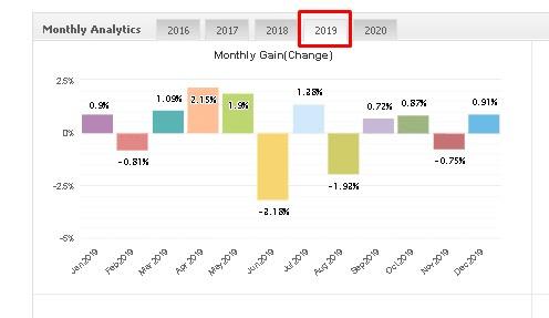 Trader's Sun monthly gain