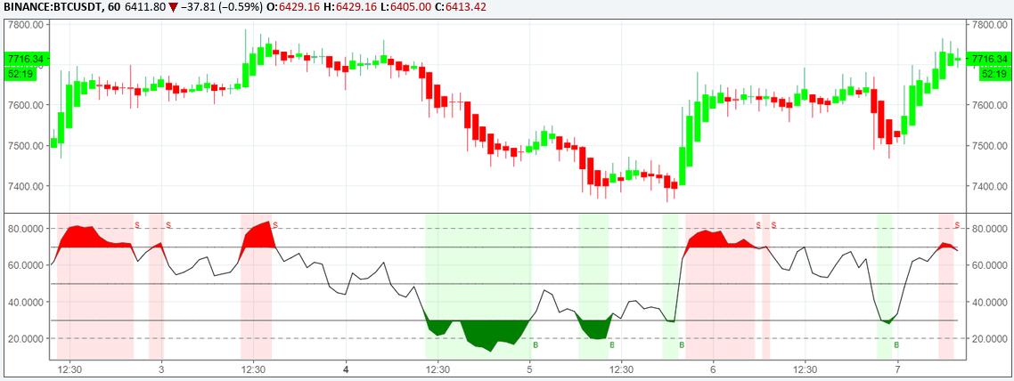 RSI chart