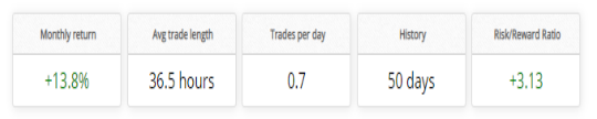 Yeti Forex Robot trading results