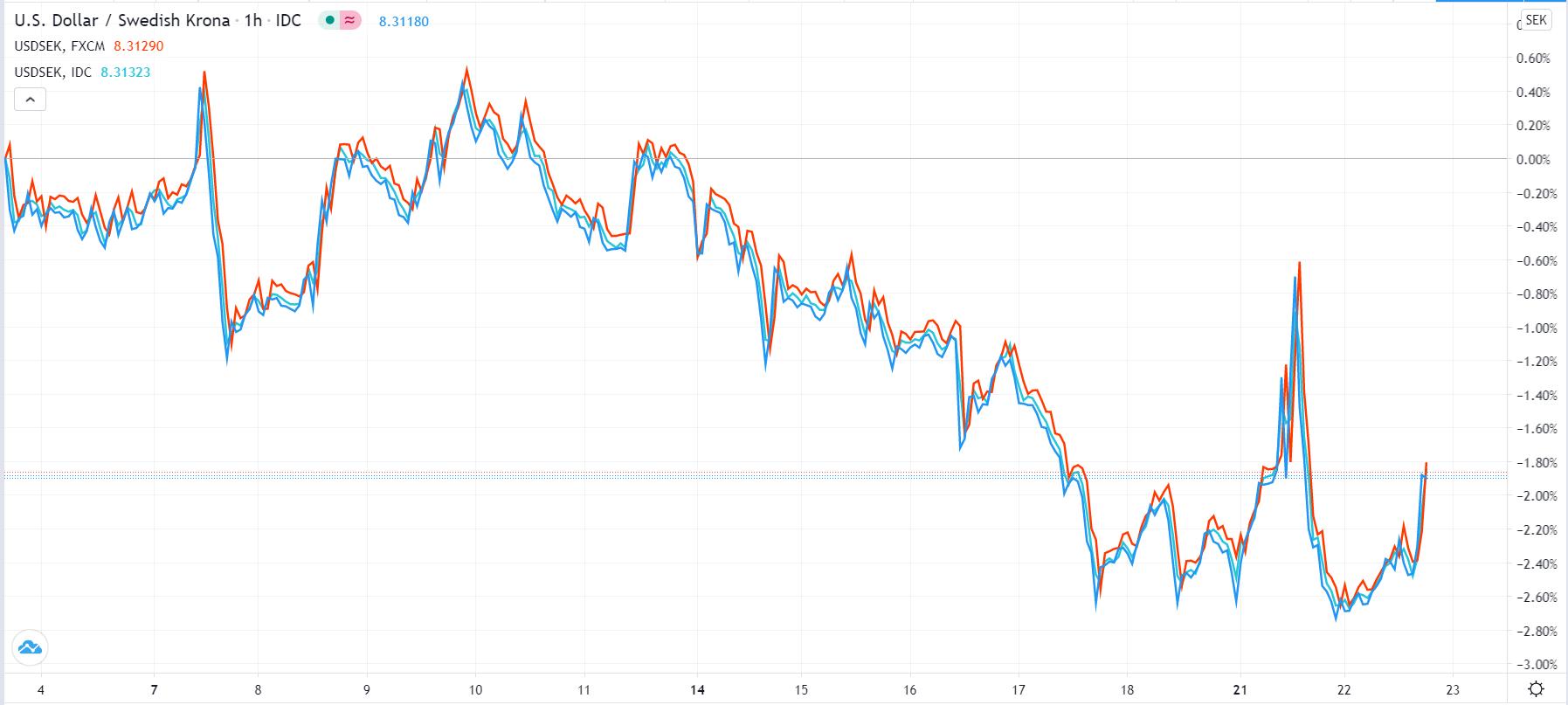 USD/SEK line chart