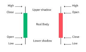 A candlestick has several key parts