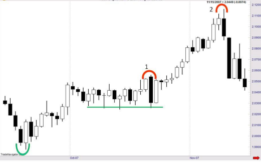 In the chart, we can see that the rally has started with the bullish engulfing pattern candlestick marked by the green semicircle