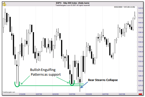 In the chart we see that there was a classic bullish engulfing pattern in January