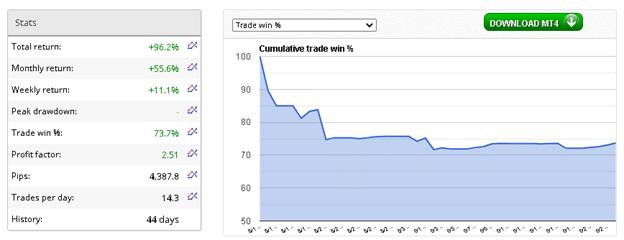 FX Fortnite EA Verified Results from FxBlue