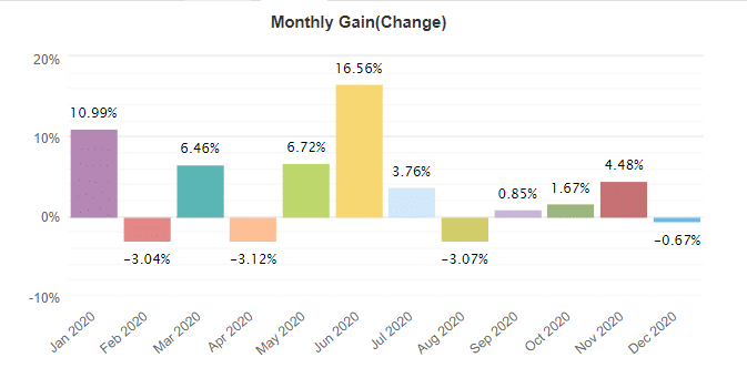 Forex Diamond monthly gain