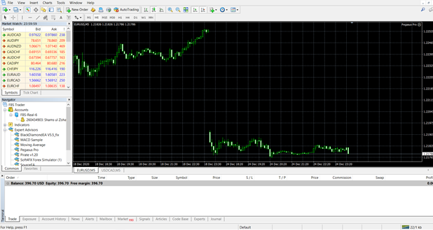 The basic interface of MT4 trading software