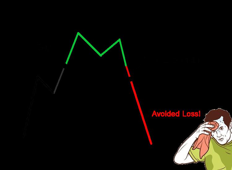 Making no stop loss strategies