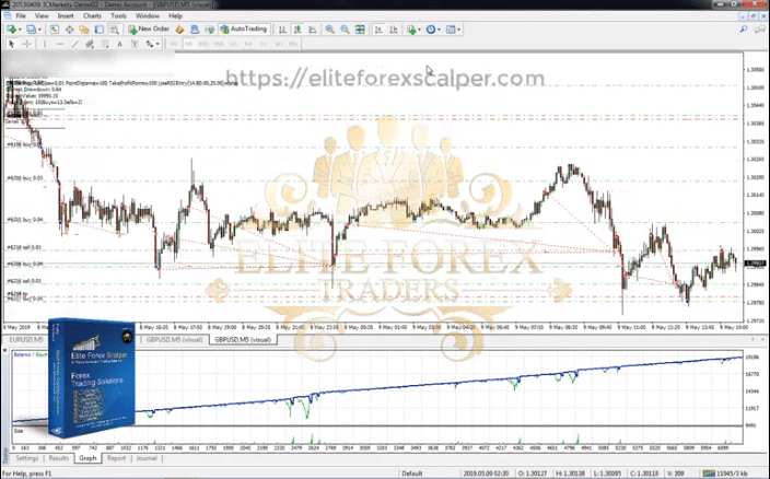 Elite Forex Scalper Verified Trading Results