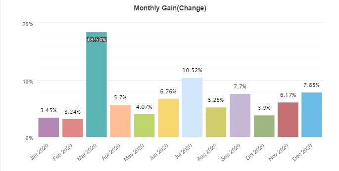 Elite Forex Scalper monthly gain