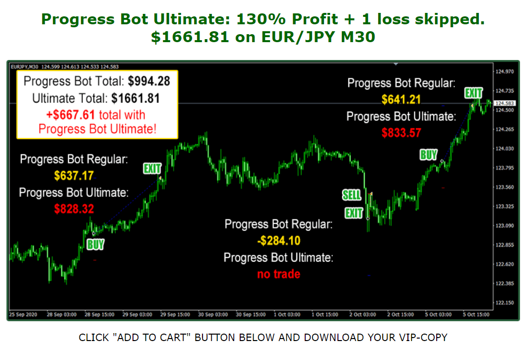 Forex Progress Bot Unverified Trading Results