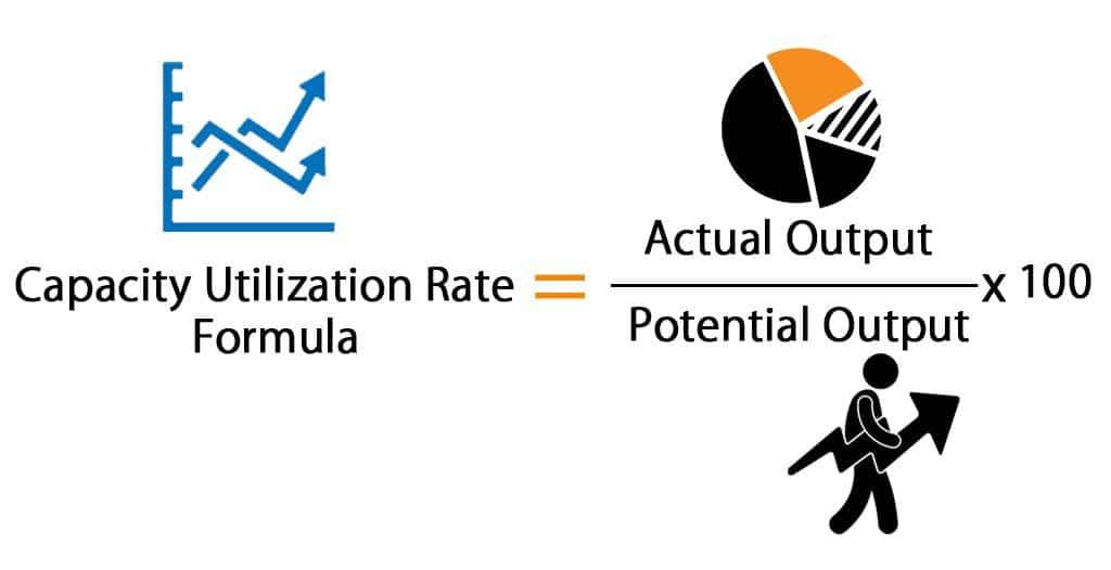Capacity Utilization Rate formula