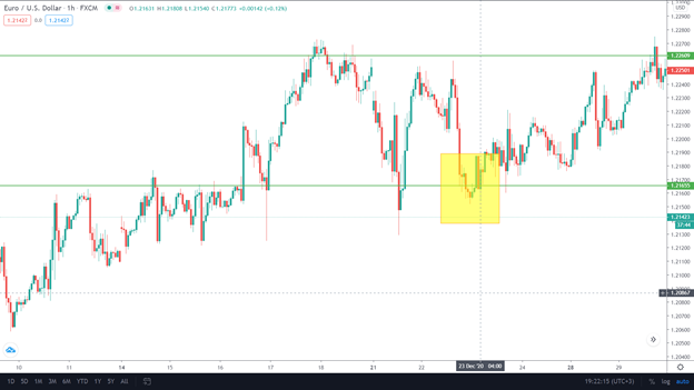 The market is in an uptrend similar to H4 on the H1 chart. In this time frame, the trader realizes it's time to jump in.