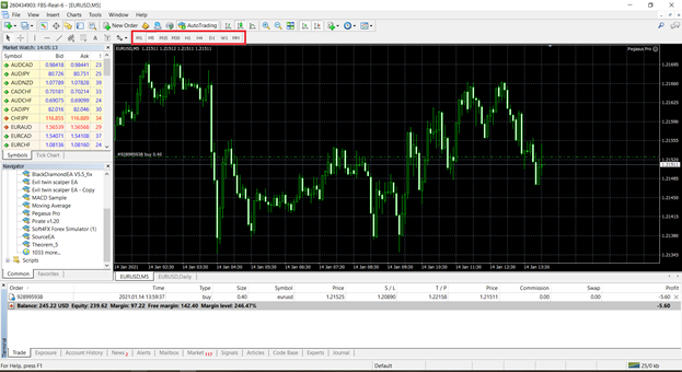 The red highlighted box shows major time frames available in the popular trading platform, MetaTrader 4.