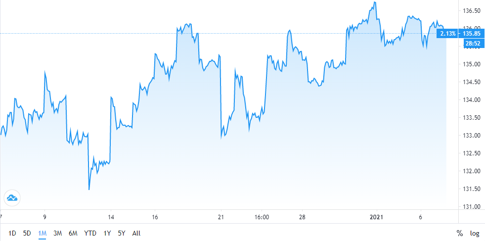 GBP Index Chart (1 month)