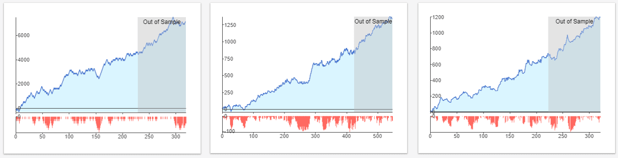 StrategyQuant X trading strategies
