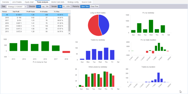 StrategyQuant X has great visualization tools