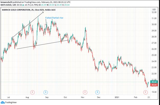 Ascending broadening wedge of Barrick Gold Stock
