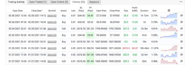 Blueshift Robot trading results