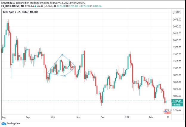 XAU/USD - The spot gold/US dollar