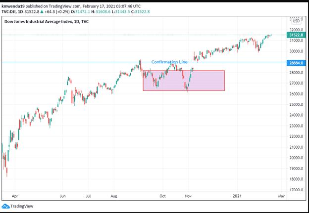 Dow Jones EEDB