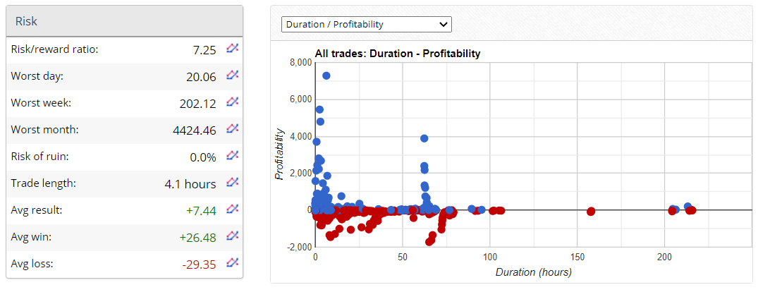 Dragon Expert Verified Trading Results