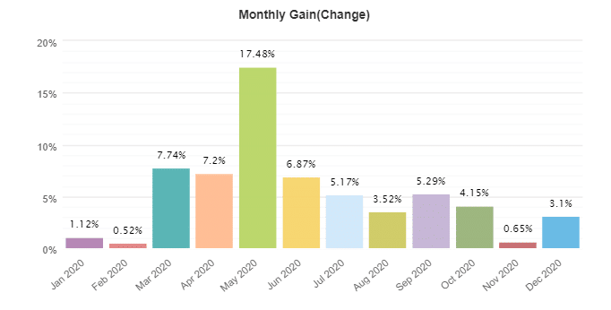 FX Stabilizer monthly gain