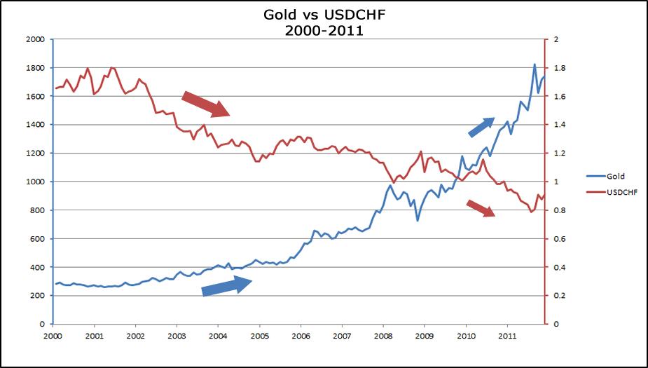 Gold vs. the Australian dollar vs. the Swiss franc
