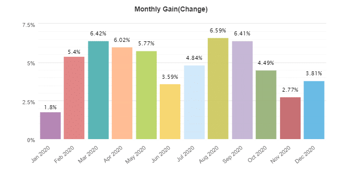 NCM Signals monthly gain