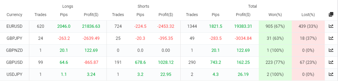 Profit Forex Signals trading results