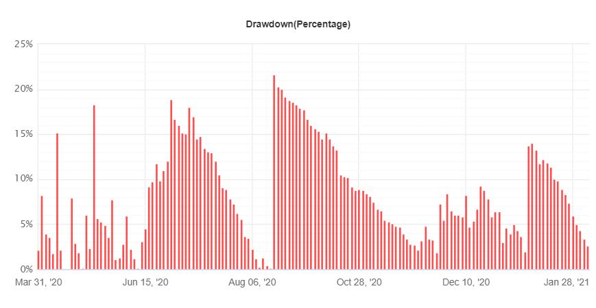 Profit Forex Signals drawdown