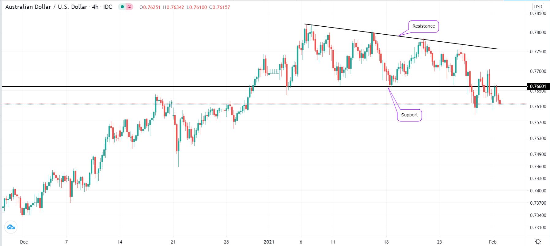 Range-bound market example