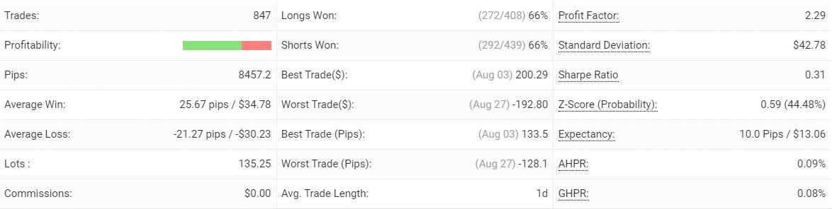 Swing VIP EA advanced statistics