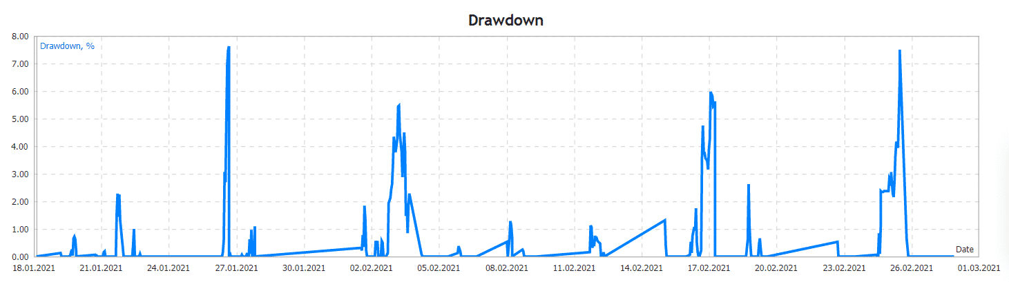 EA Vega Drawdowns