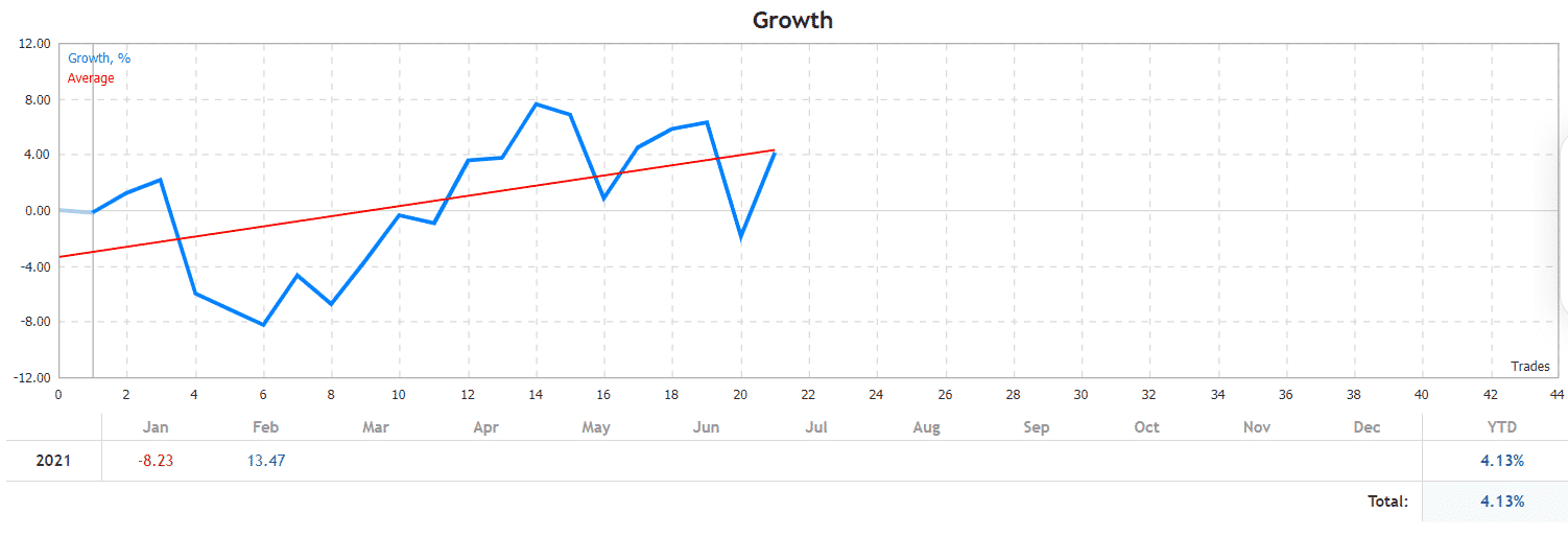 EA Vega. The growth chart looks scary to repeat this on the real account.