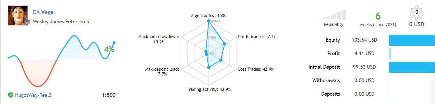 EA Vega Verified Trading Results
