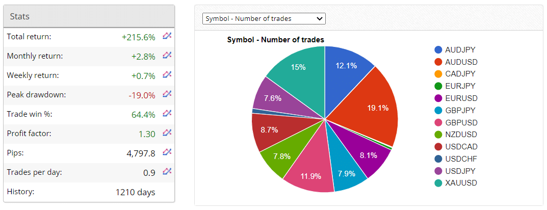 News Action Trader Verified Trading Results
