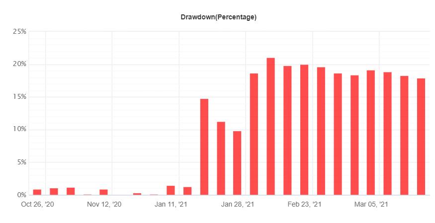 Pinpoint EA Drawdowns